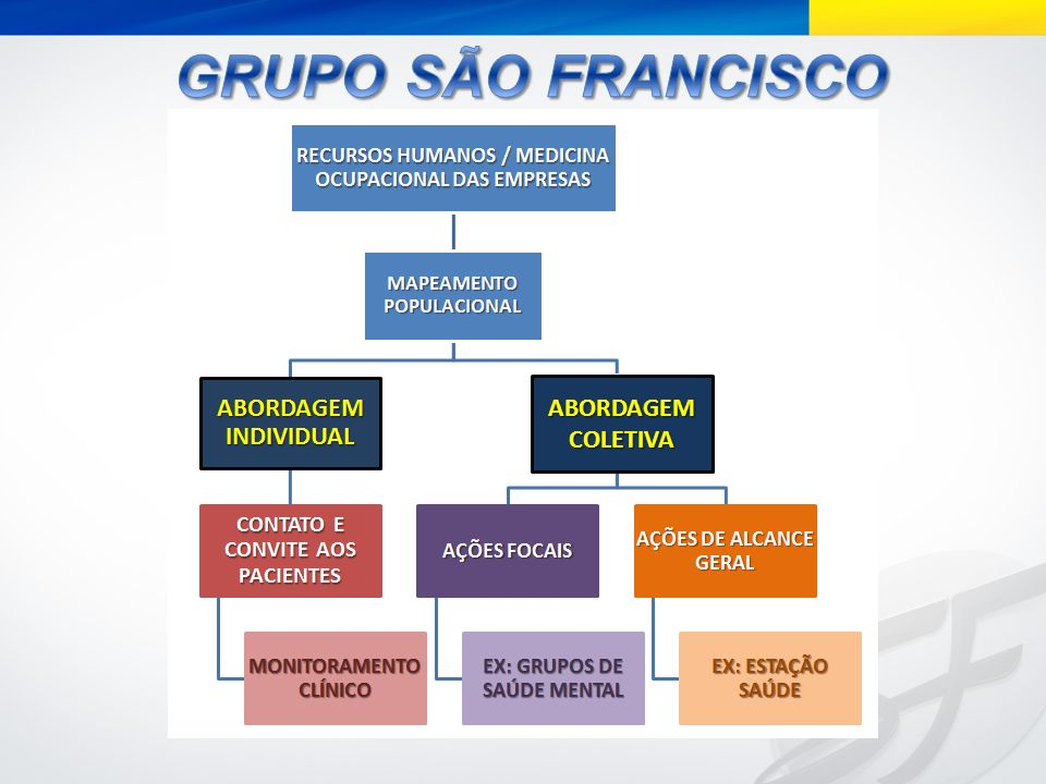 GRUPO SÃO FRANCISCO ABORDAGEM COLETIVA