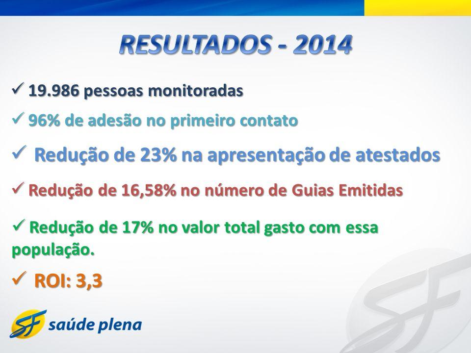RESULTADOS - 2014 Redução de 23% na apresentação de atestados ROI: 3,3