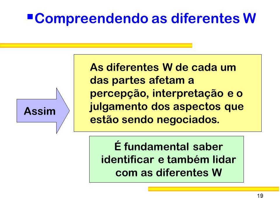 É fundamental saber identificar e também lidar com as diferentes W
