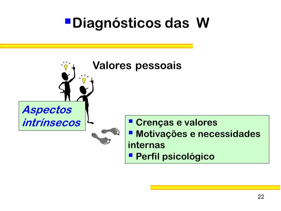 Diagnósticos das W Valores pessoais Aspectos intrínsecos