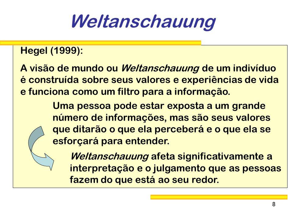 Weltanschauung Hegel (1999):