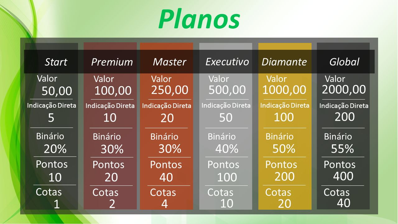Planos Start. Premium. Master. Executivo. Diamante. Global. Valor. Valor. Valor. Valor. Valor.