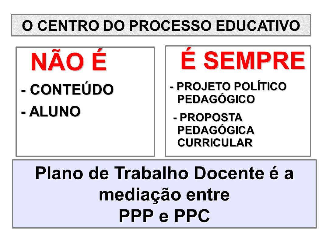 É SEMPRE NÃO É Plano de Trabalho Docente é a mediação entre PPP e PPC