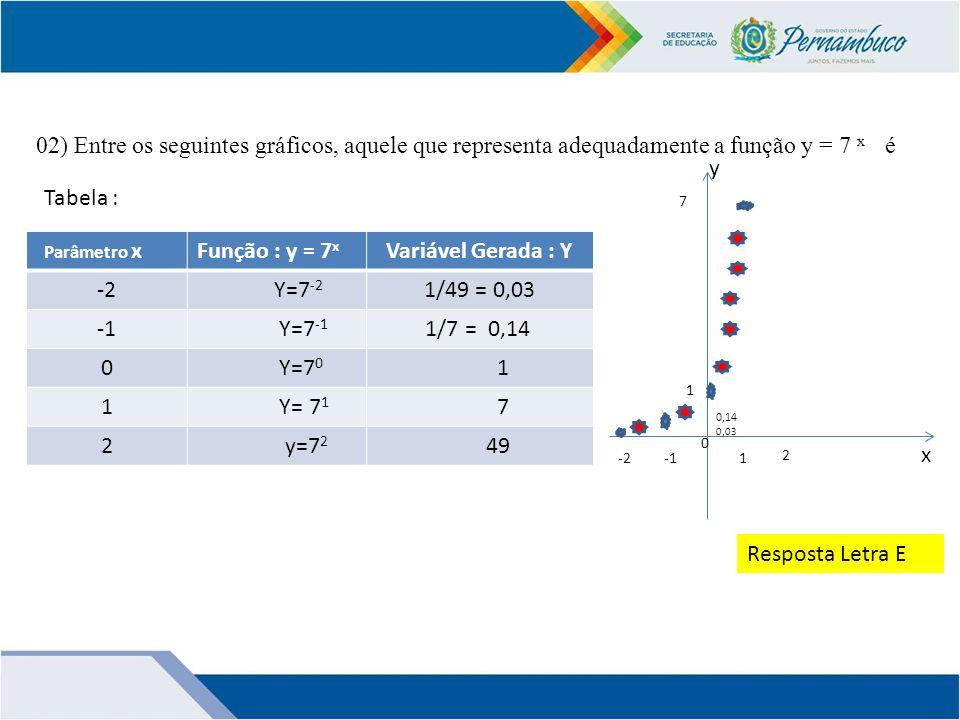 02) Entre os seguintes gráficos, aquele que representa adequadamente a função y = 7 x é