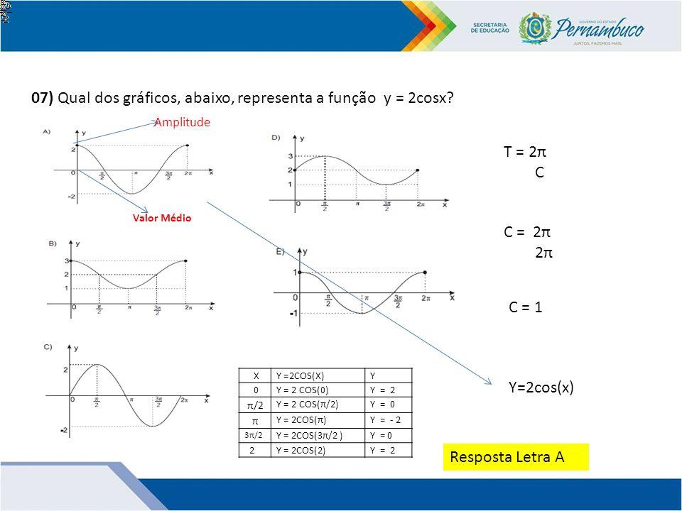 07) Qual dos gráficos, abaixo, representa a função y = 2cosx