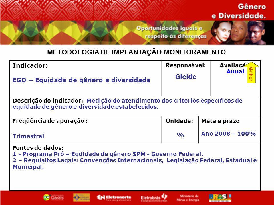 METODOLOGIA DE IMPLANTAÇÃO MONITORAMENTO