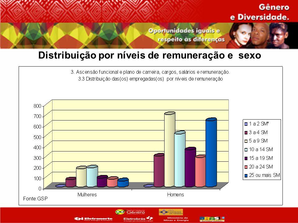 Distribuição por níveis de remuneração e sexo