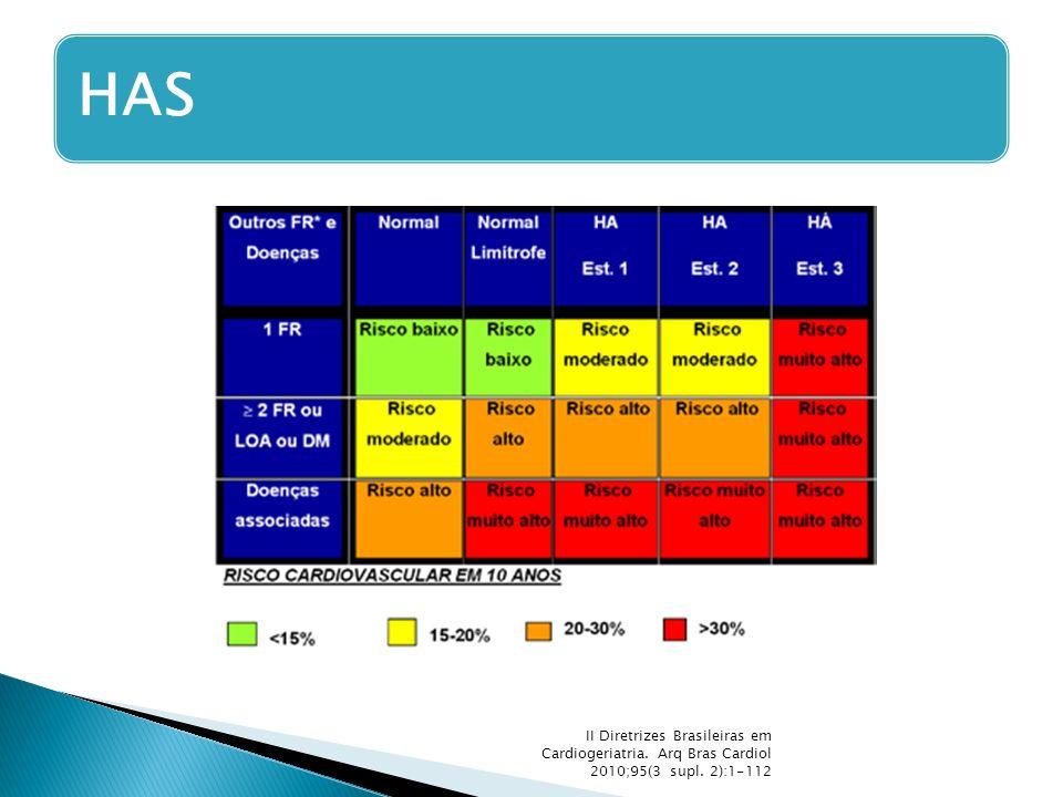 HAS II Diretrizes Brasileiras em Cardiogeriatria. Arq Bras Cardiol 2010;95(3 supl. 2):1-112