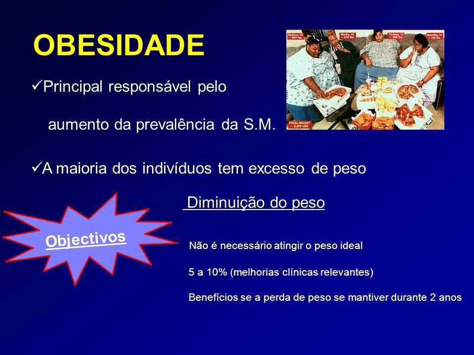 OBESIDADE Principal responsável pelo aumento da prevalência da S.M.