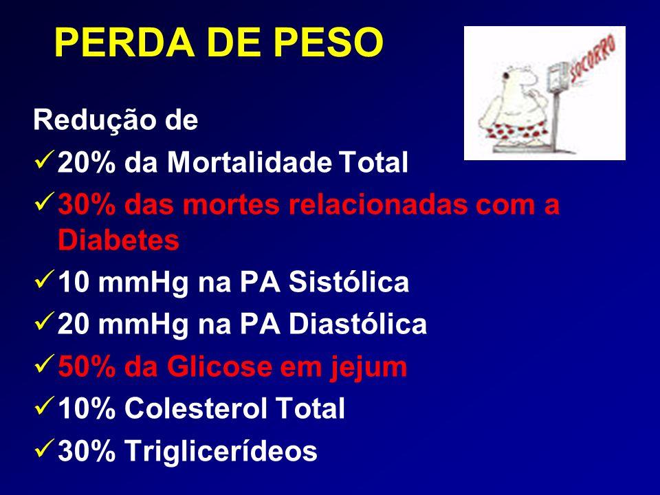 PERDA DE PESO Redução de 20% da Mortalidade Total