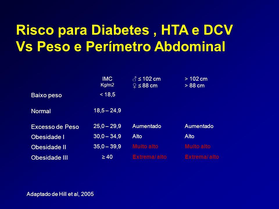 Risco para Diabetes , HTA e DCV Vs Peso e Perímetro Abdominal