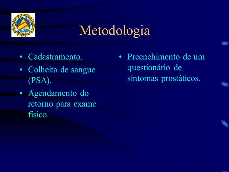 Metodologia Cadastramento. Colheita de sangue (PSA).