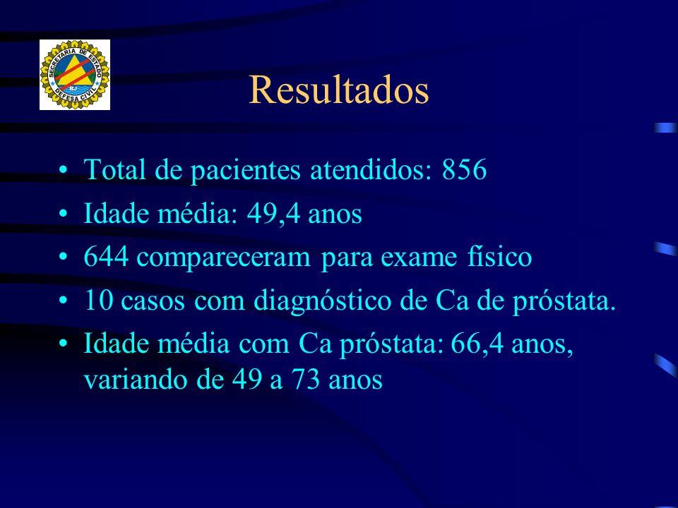 Resultados Total de pacientes atendidos: 856 Idade média: 49,4 anos