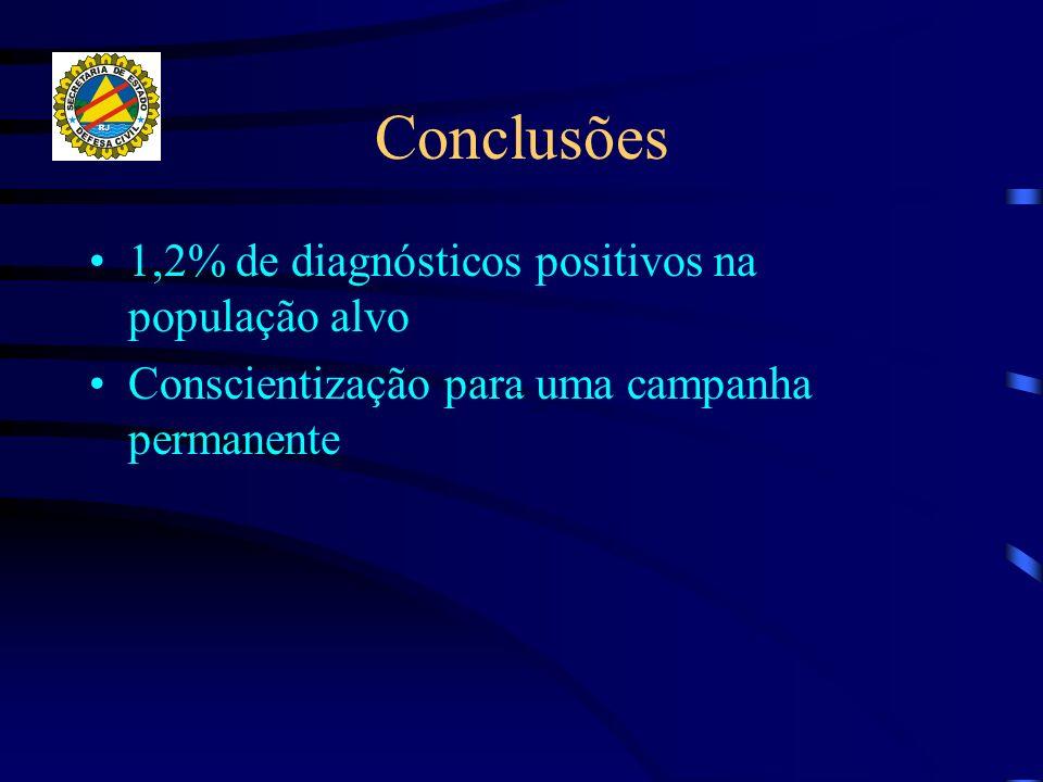 Conclusões 1,2% de diagnósticos positivos na população alvo