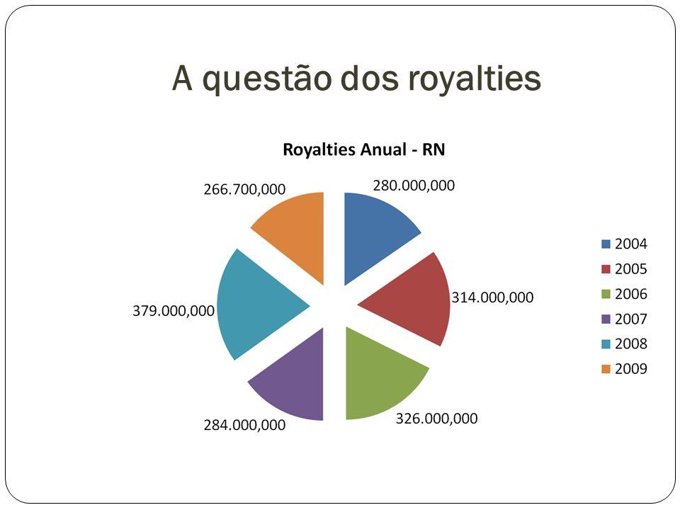 A questão dos royalties