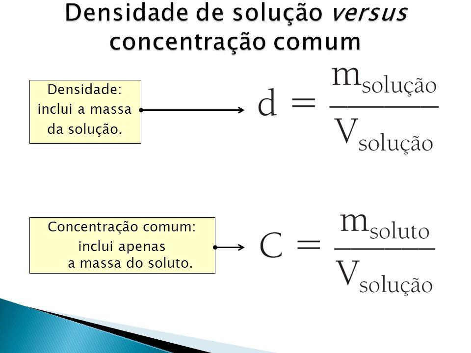 Densidade de solução versus concentração comum