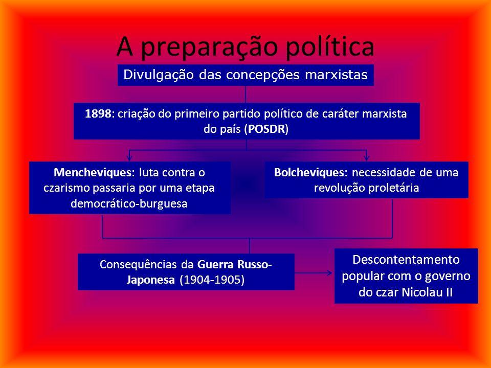 A preparação política Divulgação das concepções marxistas. 1898: criação do primeiro partido político de caráter marxista do país (POSDR)