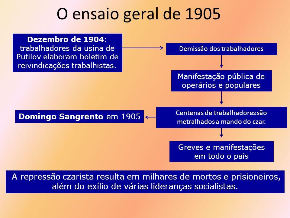 O ensaio geral de 1905 Dezembro de 1904: trabalhadores da usina de Putilov elaboram boletim de reivindicações trabalhistas.