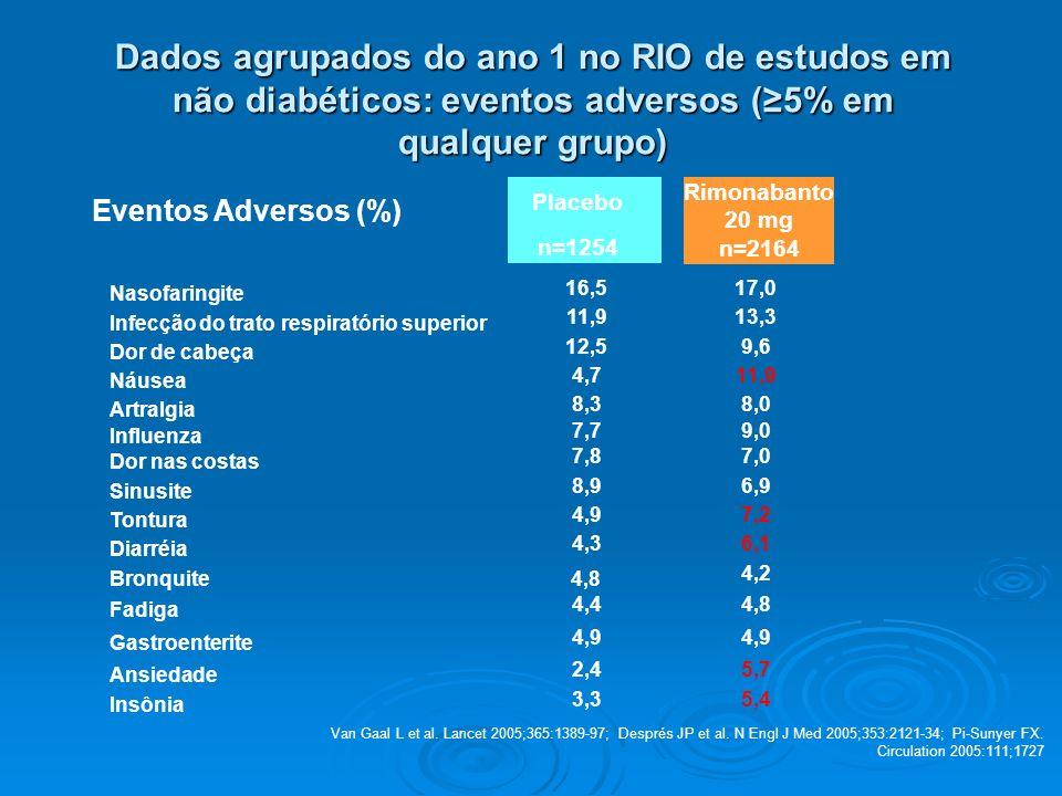 Dados agrupados do ano 1 no RIO de estudos em não diabéticos: eventos adversos (≥5% em qualquer grupo)