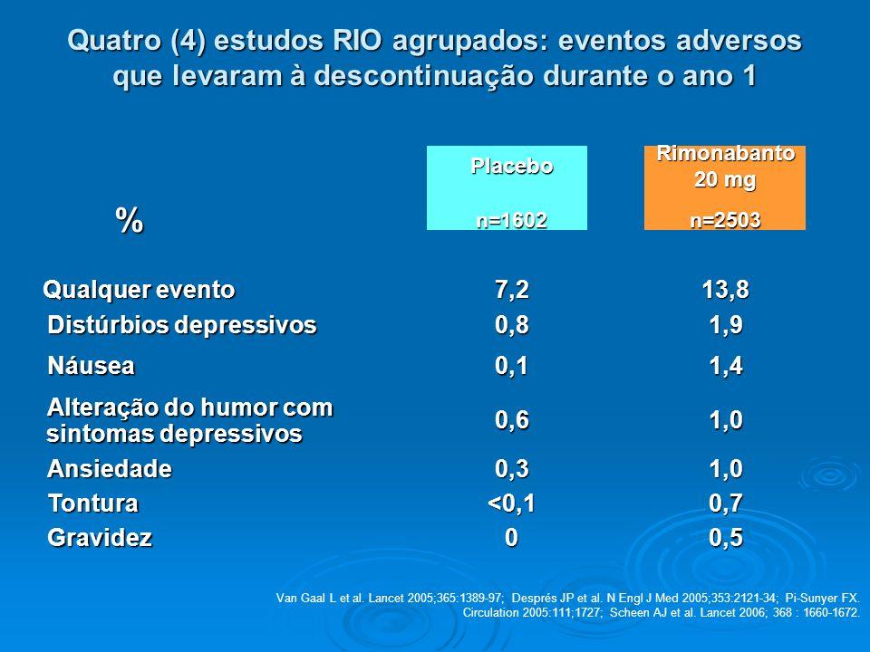 Quatro (4) estudos RIO agrupados: eventos adversos que levaram à descontinuação durante o ano 1