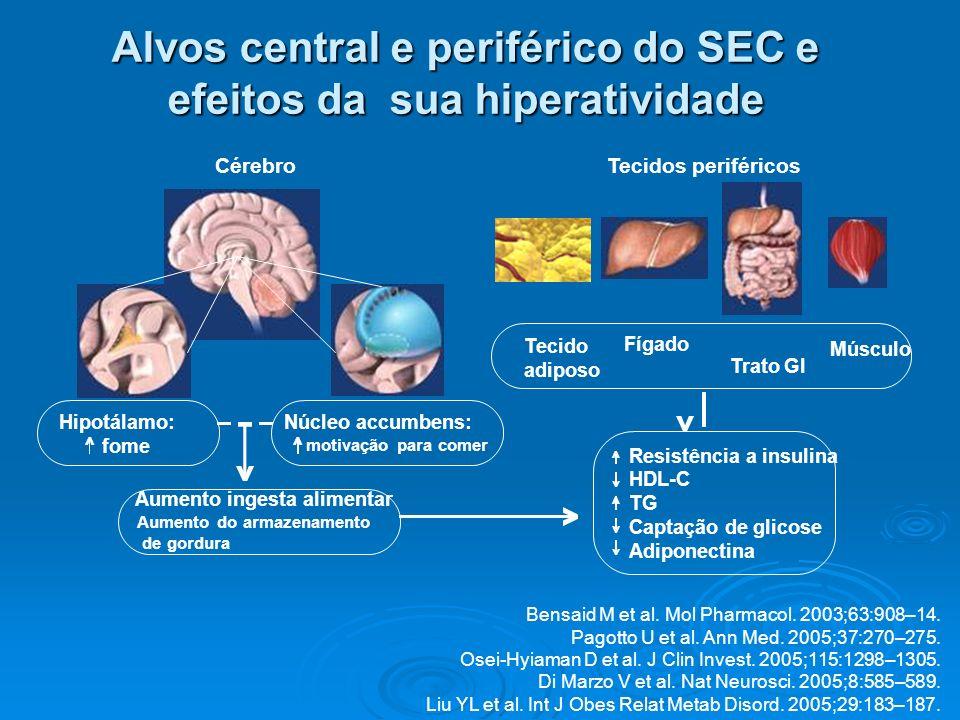 Alvos central e periférico do SEC e efeitos da sua hiperatividade