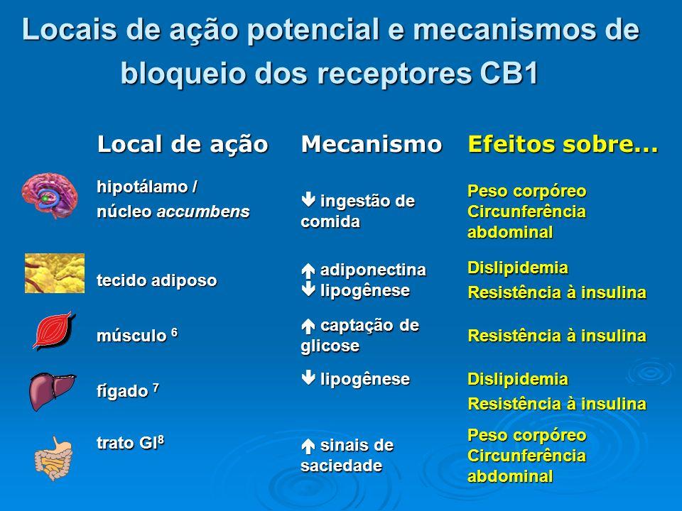 Locais de ação potencial e mecanismos de bloqueio dos receptores CB1