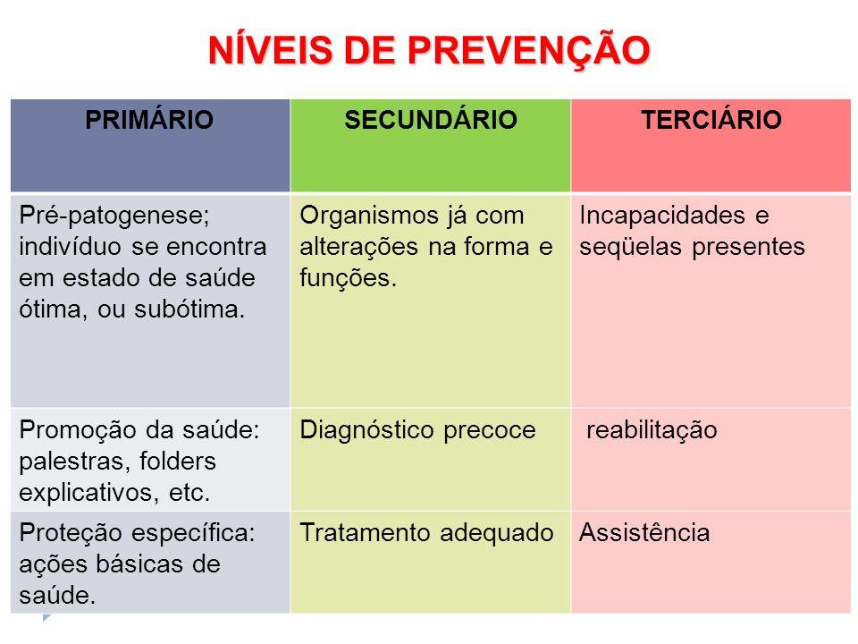 NÍVEIS DE PREVENÇÃO PRIMÁRIO SECUNDÁRIO TERCIÁRIO