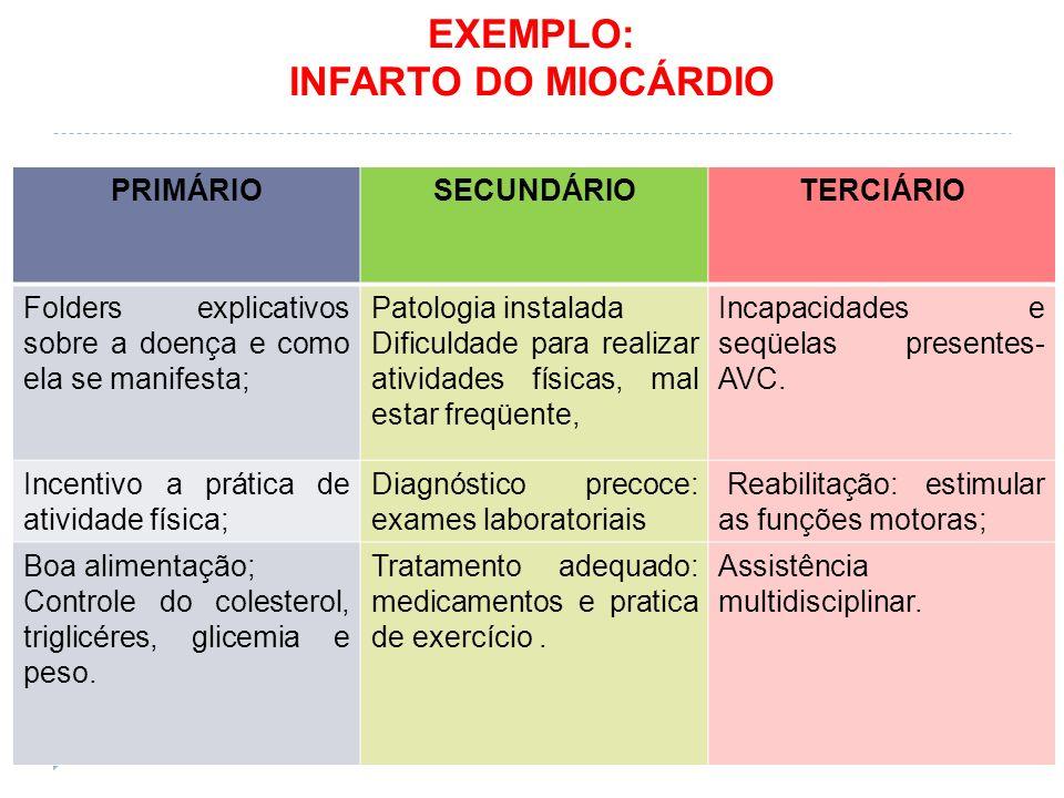 EXEMPLO: INFARTO DO MIOCÁRDIO