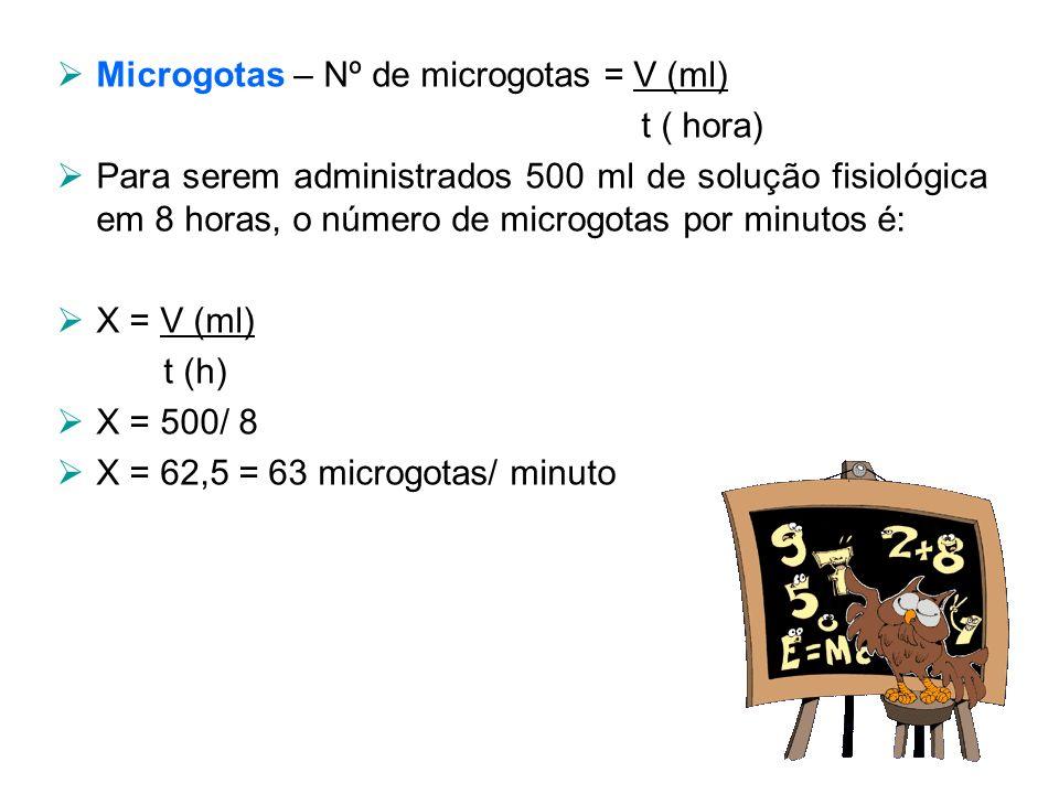 Microgotas – Nº de microgotas = V (ml)