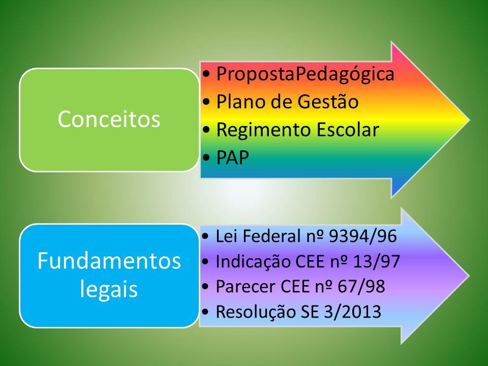 Devolutiva PropostaPedagógica Plano de Gestão Regimento Escolar PAP