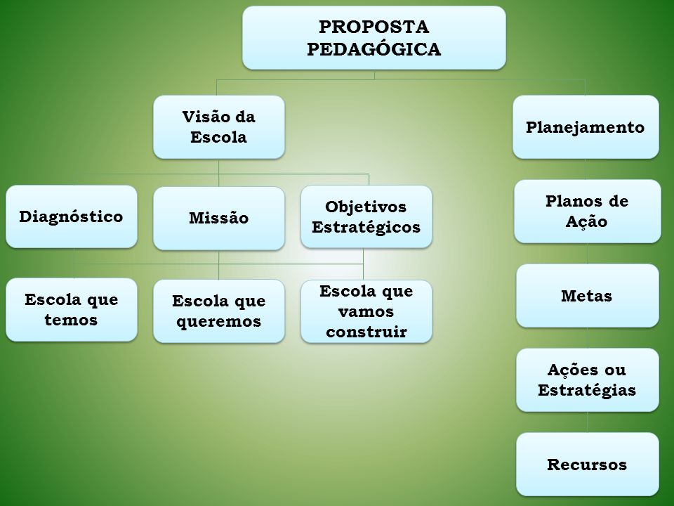 Objetivos Estratégicos Escola que vamos construir