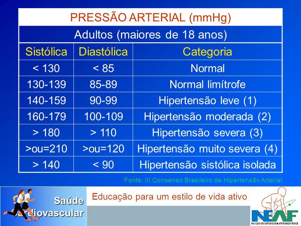 PRESSÃO ARTERIAL (mmHg) Adultos (maiores de 18 anos) Sistólica