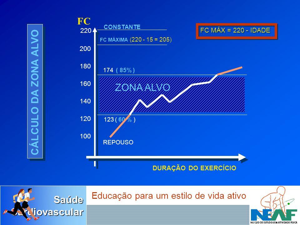 FC CÁLCULO DA ZONA ALVO ZONA ALVO 220 FC MÁX = 220 - IDADE 200 180 160