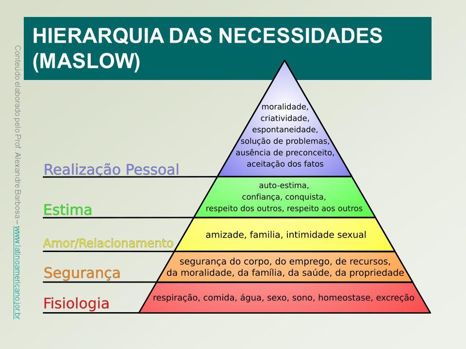 HIERARQUIA DAS NECESSIDADES (MASLOW)
