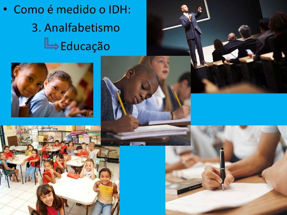 Como é medido o IDH: 3. Analfabetismo Educação