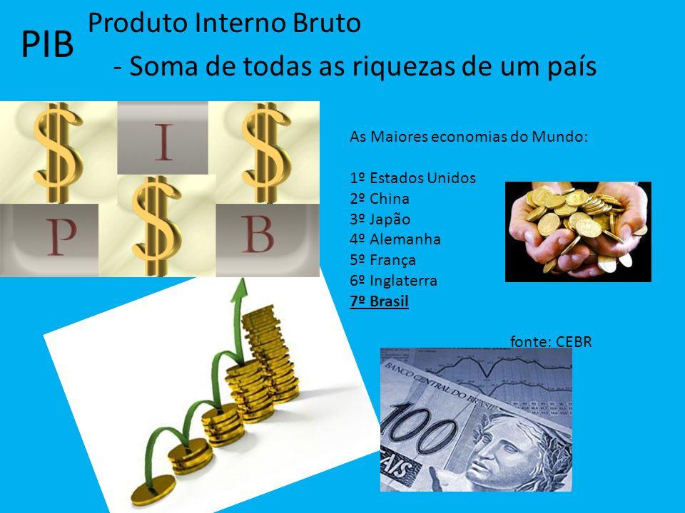 PIB Produto Interno Bruto - Soma de todas as riquezas de um país