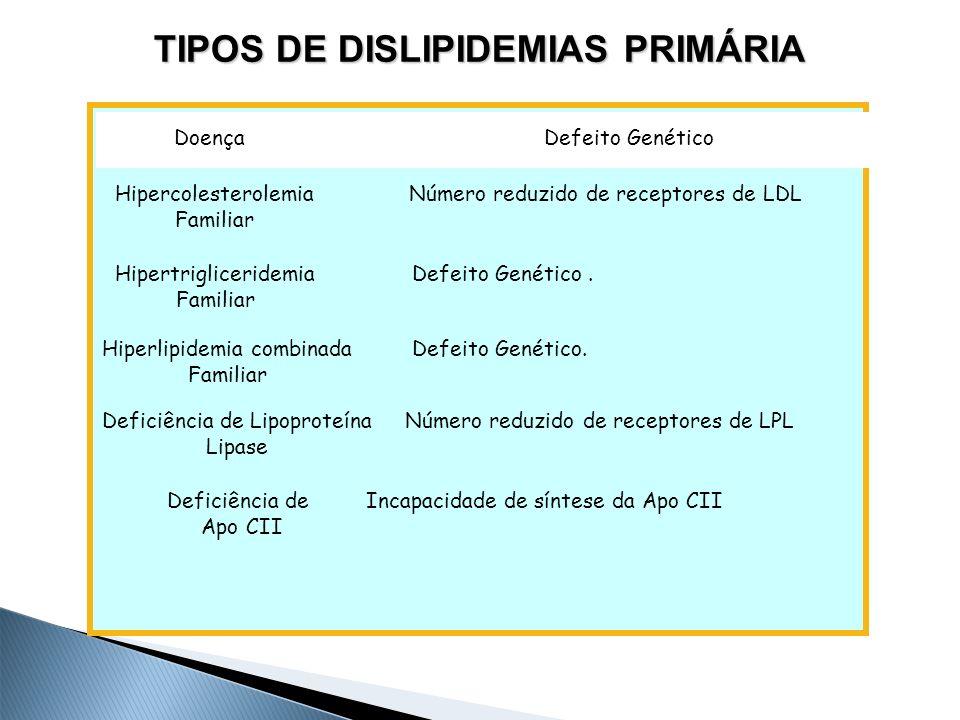 TIPOS DE DISLIPIDEMIAS PRIMÁRIA