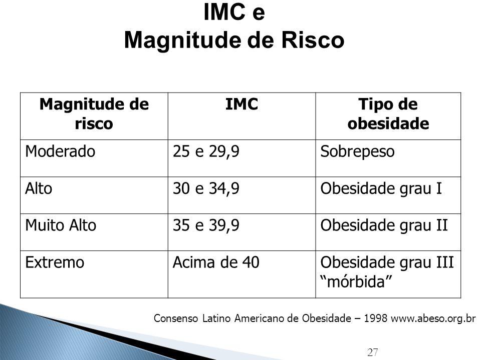 IMC e Magnitude de Risco