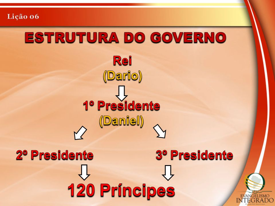 120 Príncipes Estrutura do governo Rei (Dario) 1º Presidente (Daniel)