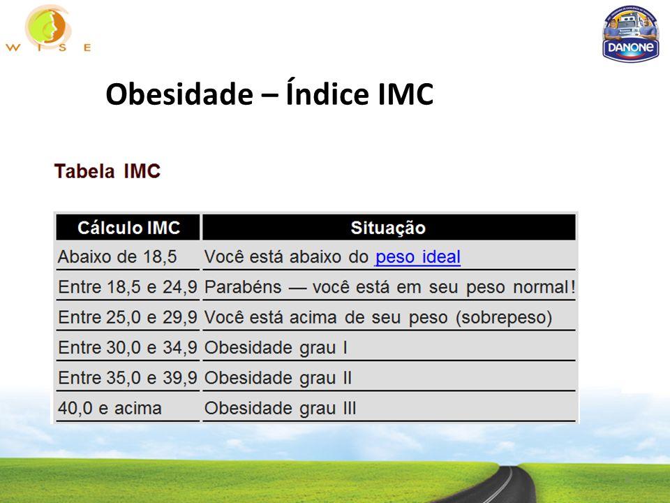 Obesidade – Índice IMC