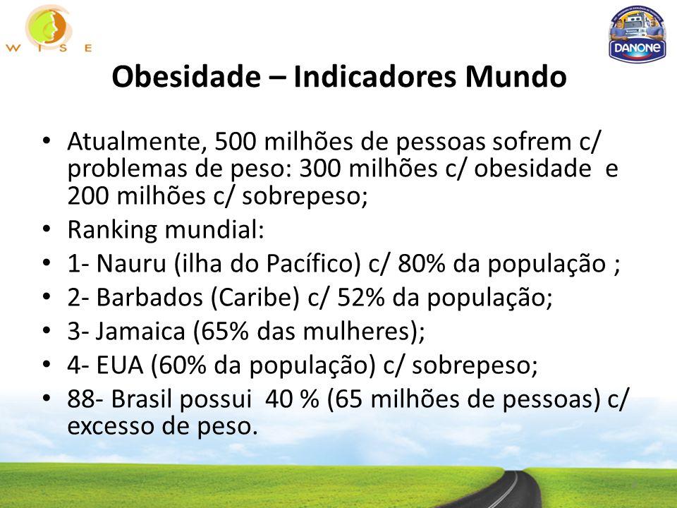 Obesidade – Indicadores Mundo