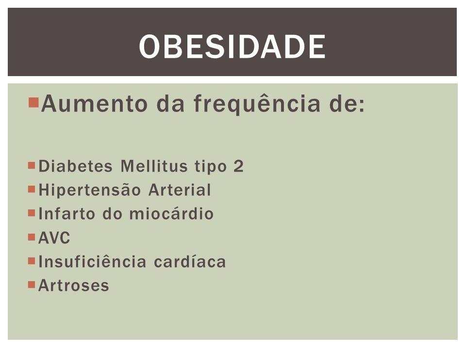 OBESIDADE Aumento da frequência de: Diabetes Mellitus tipo 2