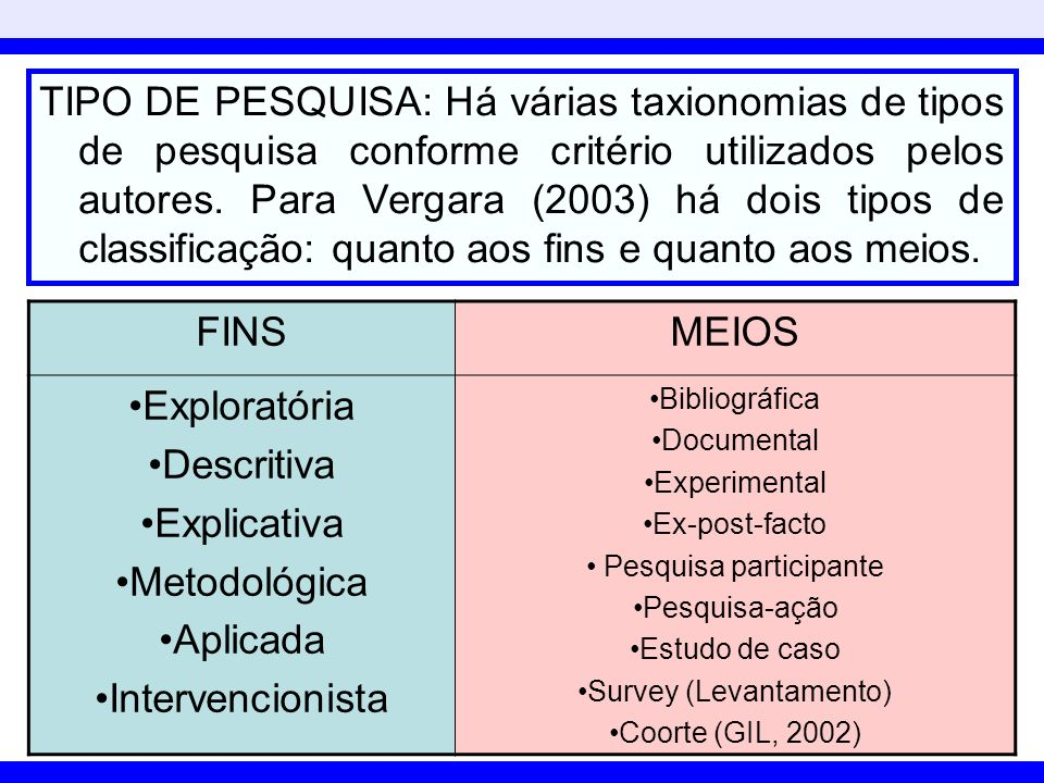 TIPO DE PESQUISA: Há várias taxionomias de tipos de pesquisa conforme critério utilizados pelos autores. Para Vergara (2003) há dois tipos de classificação: quanto aos fins e quanto aos meios.