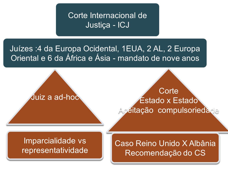 Corte Internacional de Justiça - ICJ