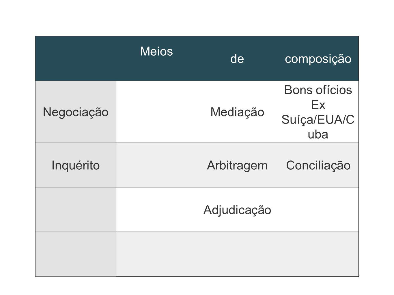 Meiosde. composição. Negociação. Mediação. Bons ofícios. Ex Suíça/EUA/Cuba. Inquérito. Arbitragem. Conciliação.