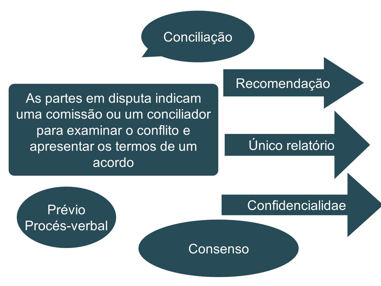 Conciliação Recomendação. As partes em disputa indicam uma comissão ou um conciliador para examinar o conflito e apresentar os termos de um acordo.