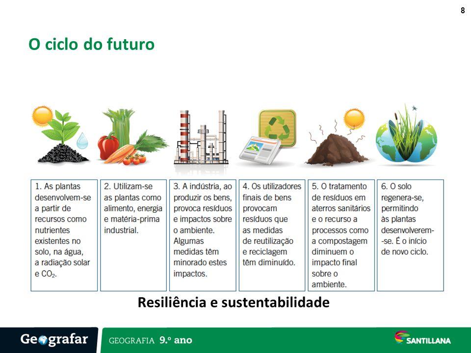O ciclo do futuro Resiliência e sustentabilidade