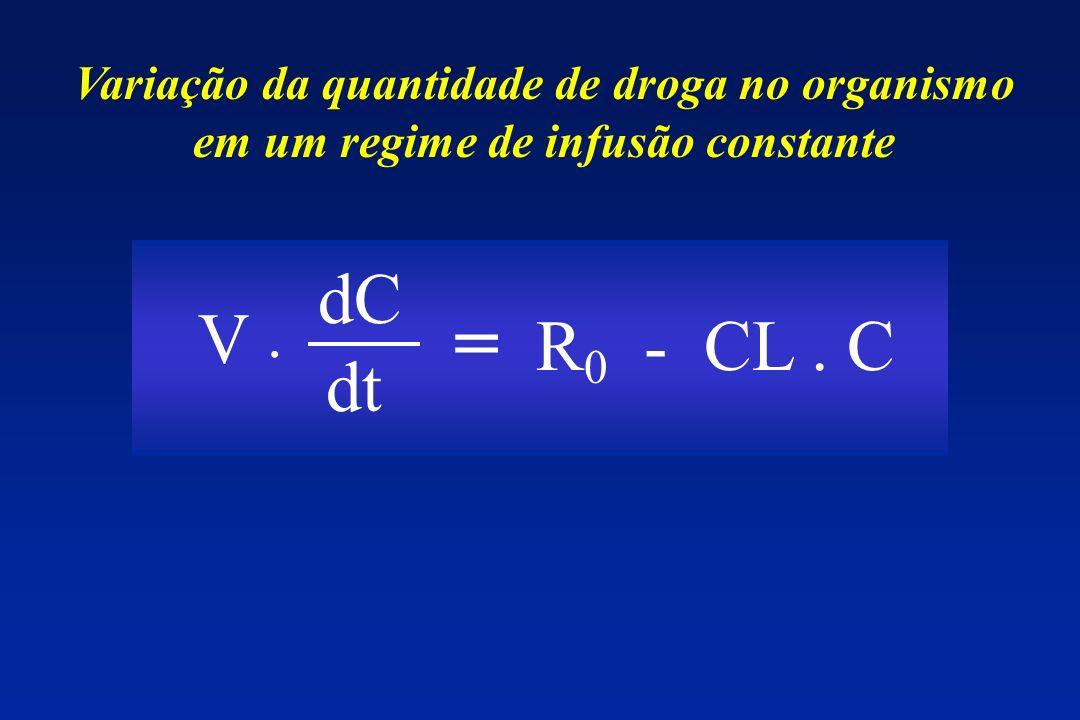 Variação da quantidade de droga no organismo em um regime de infusão constante