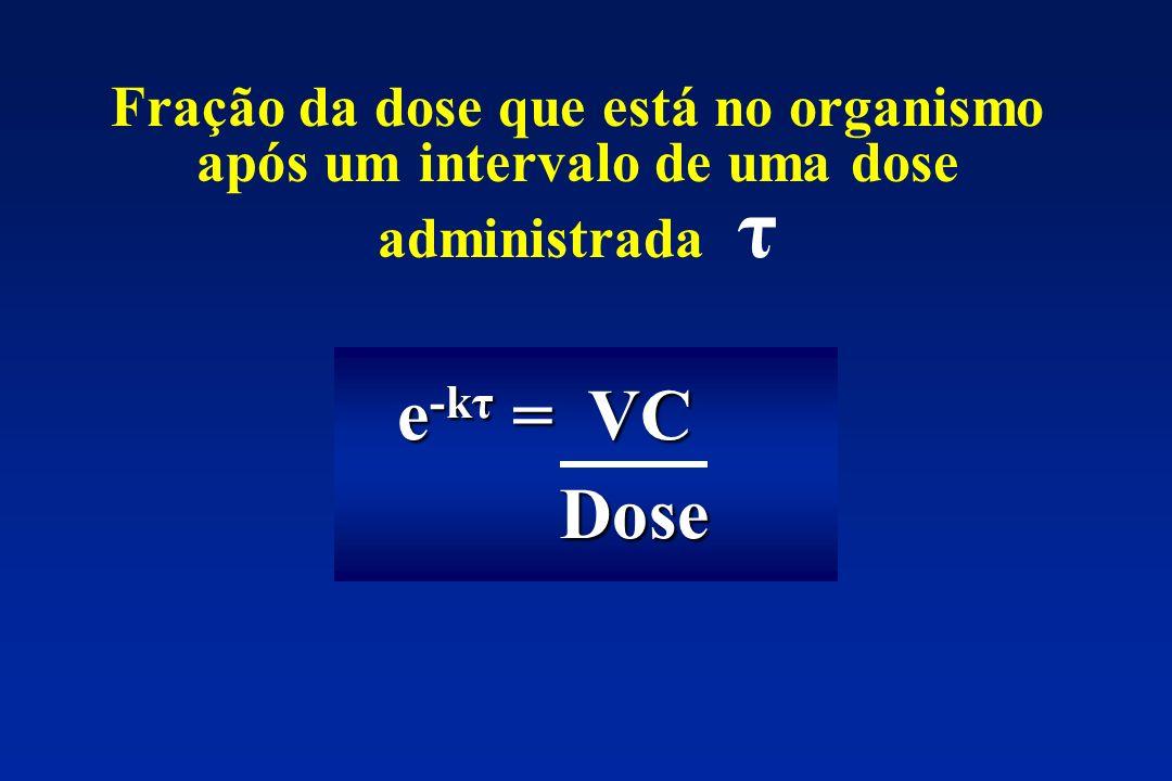 Fração da dose que está no organismo após um intervalo de uma dose administrada τ
