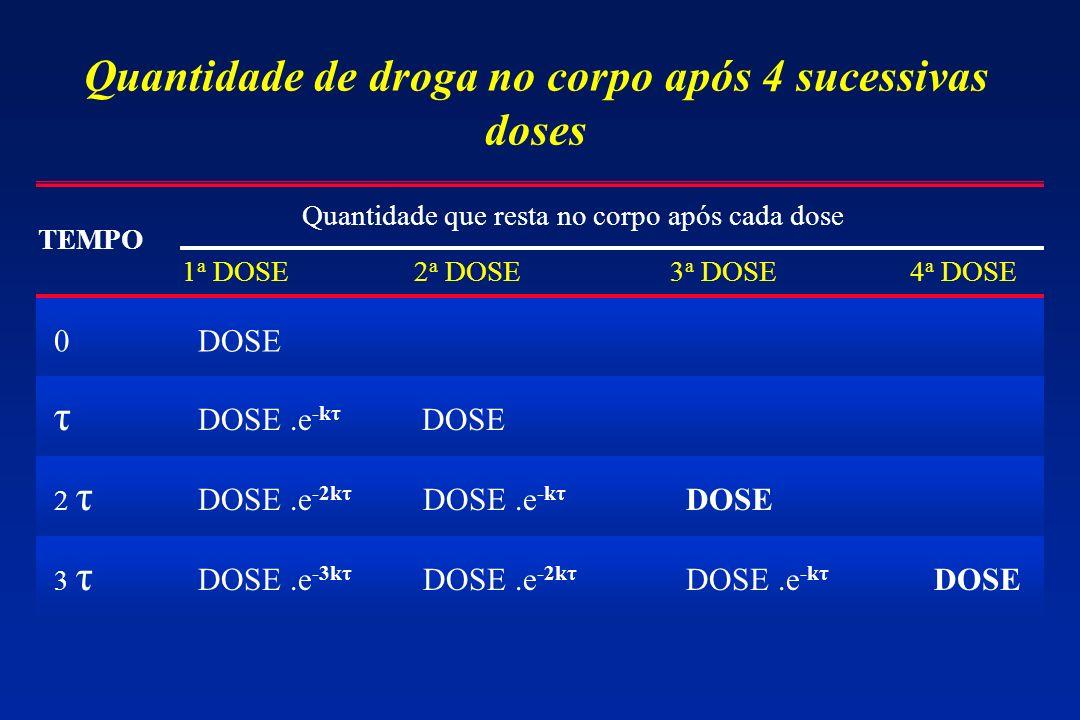 Quantidade de droga no corpo após 4 sucessivas doses